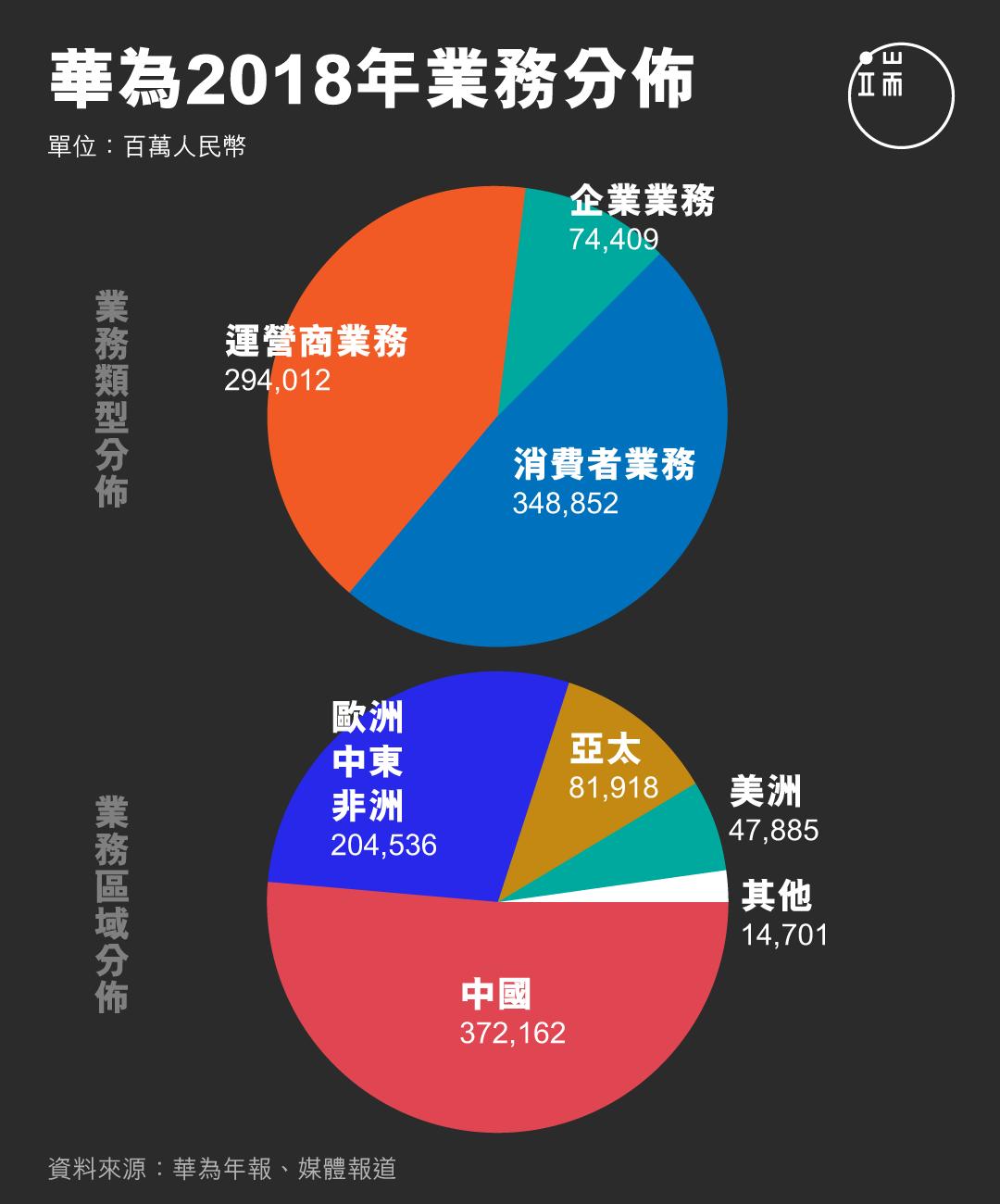 華為2018年業務分佈