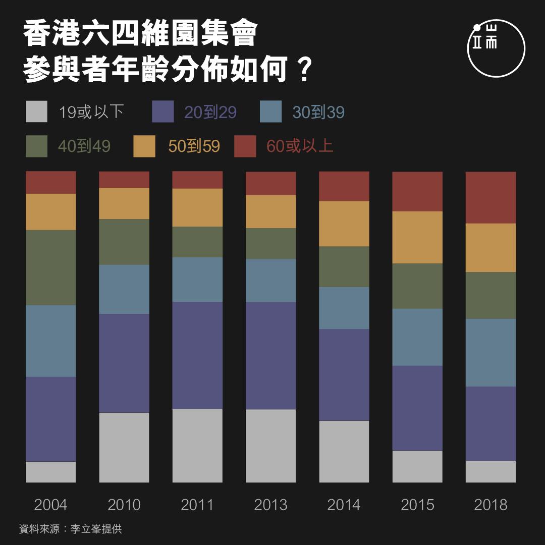 香港六四維園集會,參與者年齡分佈如何?