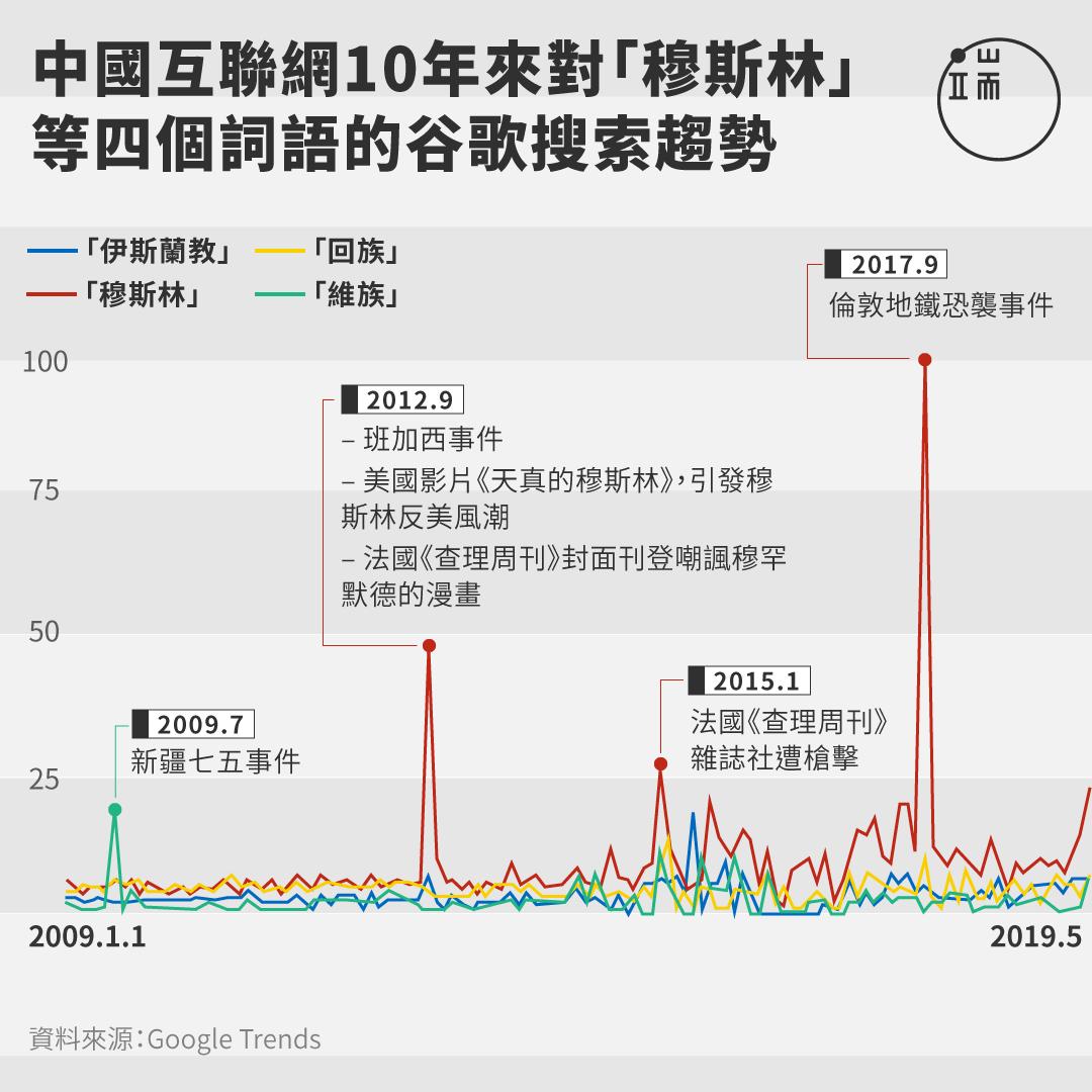 中國互聯網10年來對「穆斯林」 等四個詞語的谷歌搜索趨勢。(縱軸數字代表搜尋字詞在特定區域和時間範圍內的熱門程度變化趨勢,以圖表中的最高點做為比較基準。100 分代表該字詞的熱門程度在該時間點達到最高峰)