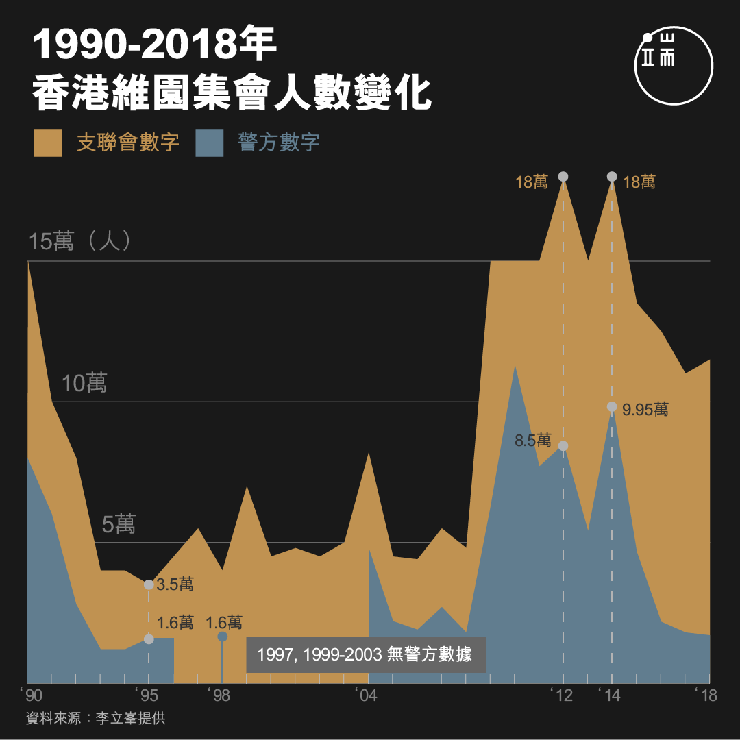 1990-2018年,香港維園集會人數變化。