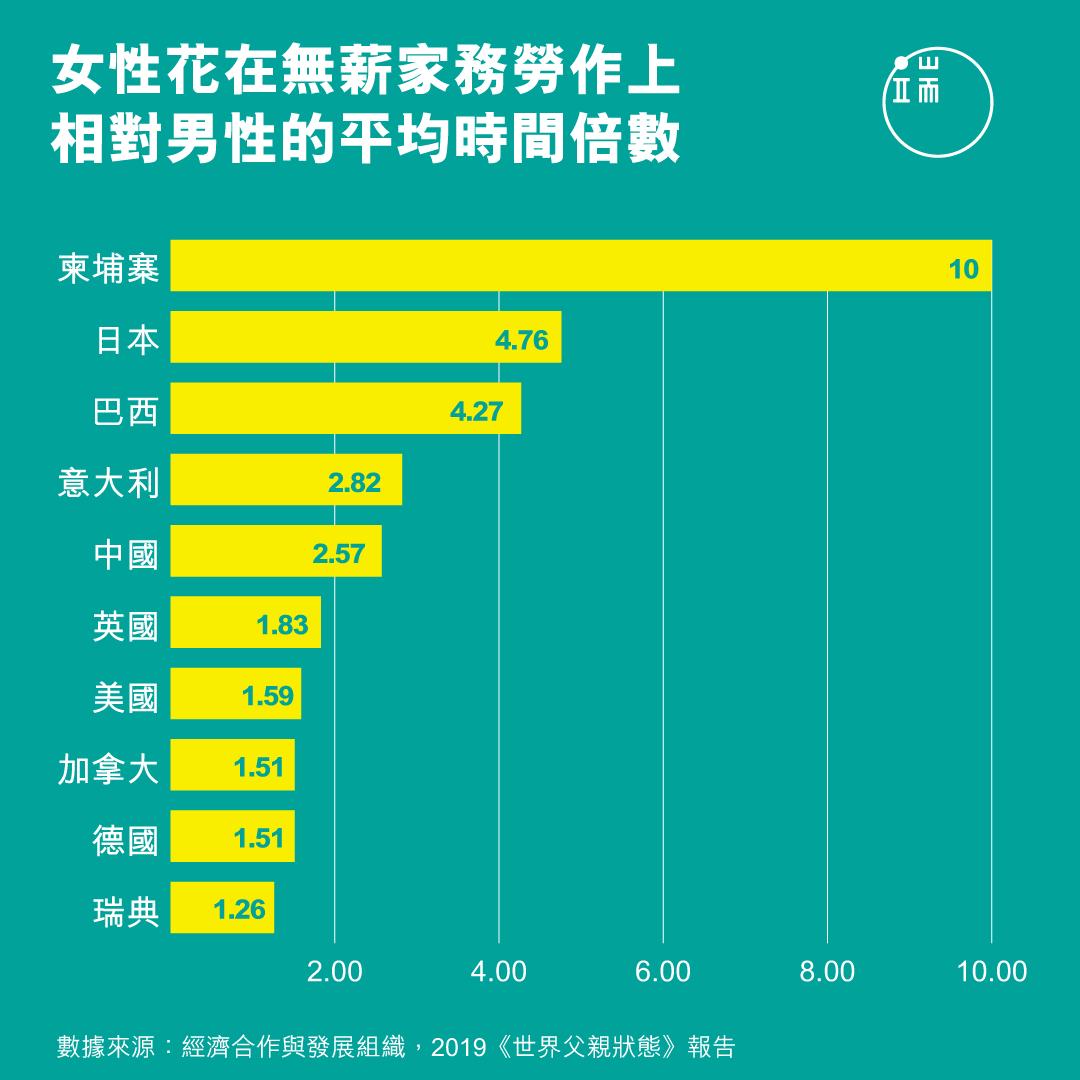 全球超過30個國家中,女性相較於男性,花費在「無薪家務勞作」上的時間和精力最高要多出十倍,平均而言,全球女性每天要花4小時8分鐘從事這些勞作,而男性的同一數字則是2小時27分鐘。 (TC)