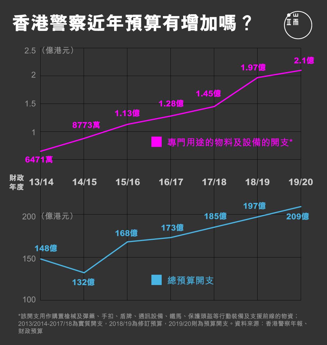 香港警察近年預算有增加嗎?