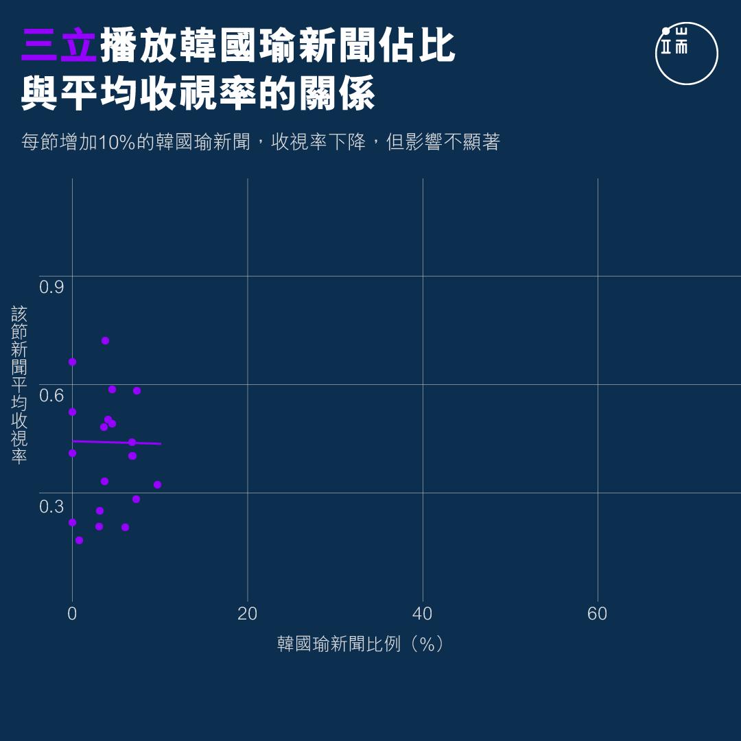 三立播放韓國瑜新聞佔比與平均收視率的關係。