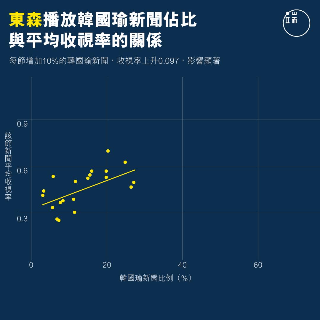 東森播放韓國瑜新聞佔比與平均收視率的關係。