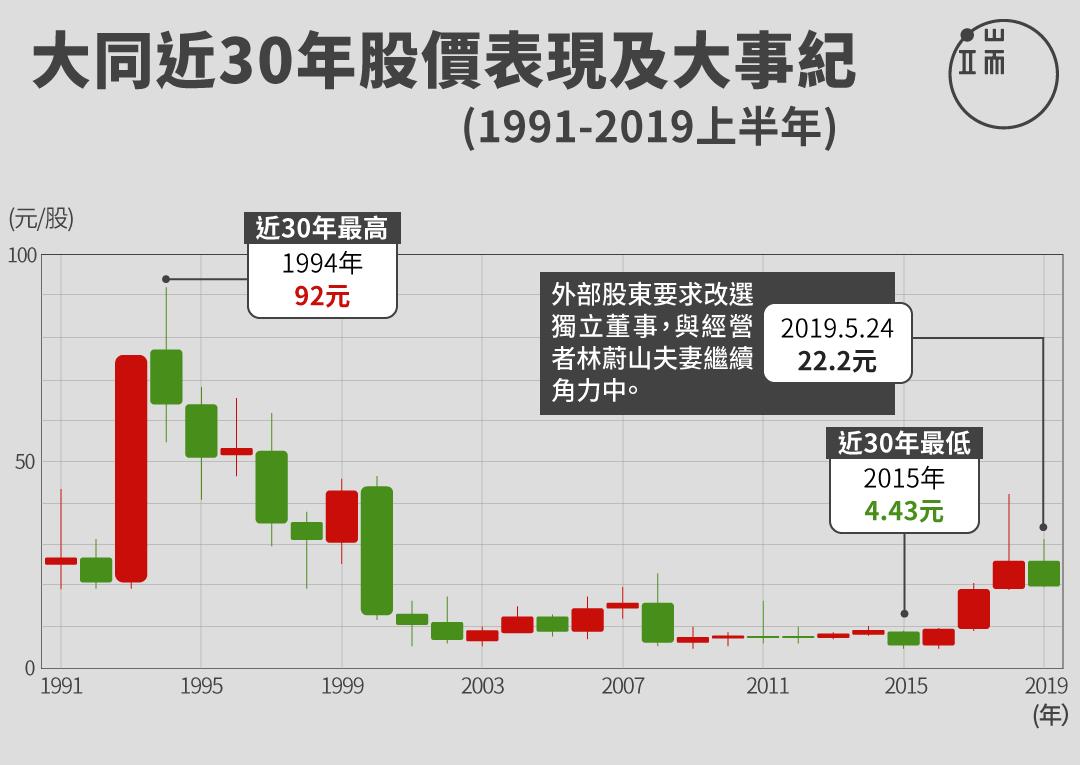 在有心人「意圖介入」下,大同股價從谷底一度暴漲十倍,但離過往的92元高點仍十分遙遠。