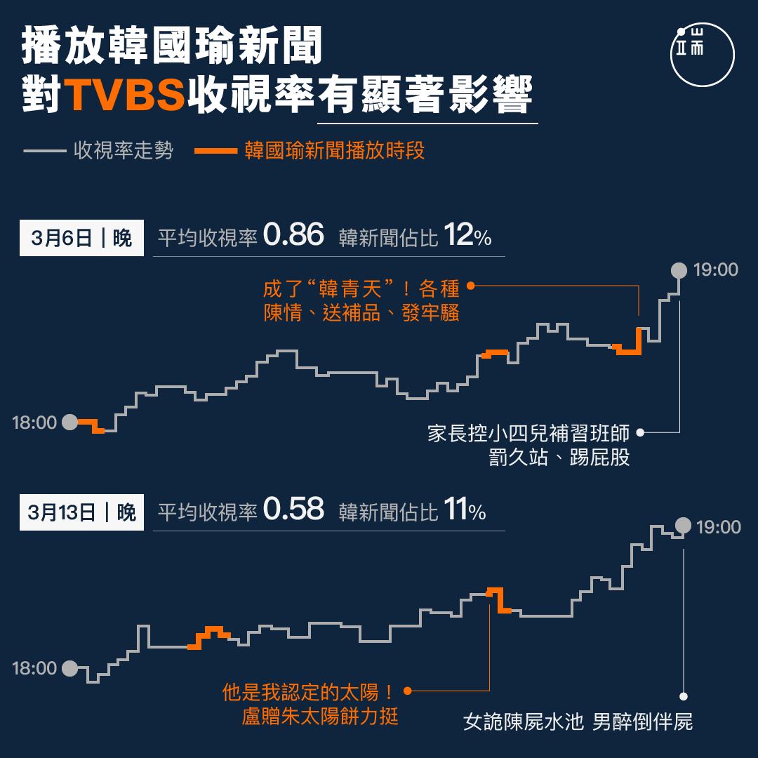 播放韓國瑜新聞對TVBS收視率有顯著影響。