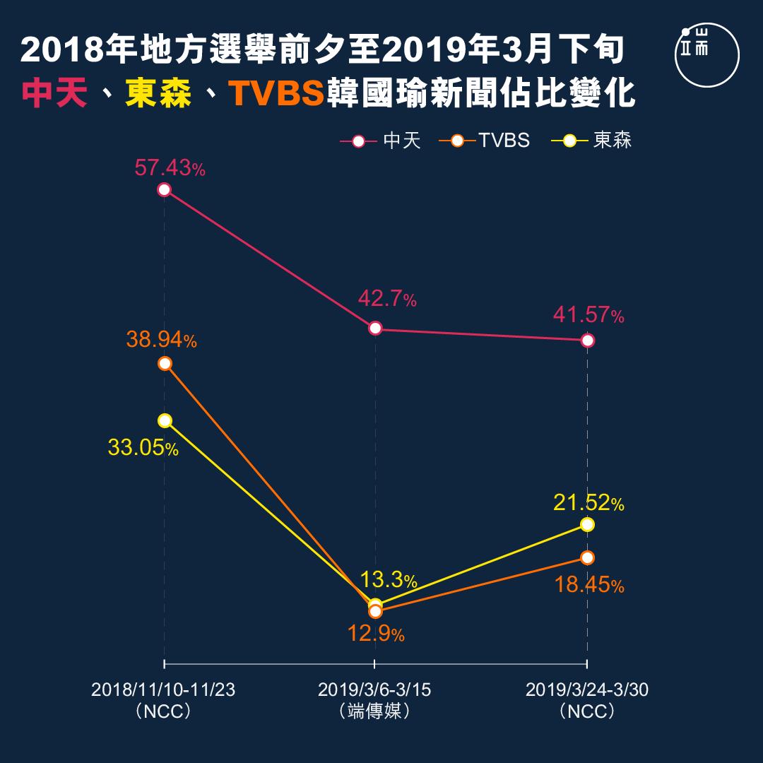 2018年地方選舉前夕至2019年3月下旬,中天、東森、TVBS韓國瑜新聞佔比變化。(註:三組數據的的觀測時段有所不同,故結果可能因此略有誤差。NCC在2018年11月10-23日的觀測時段為7-8時、12-13時、19-20時、0-翌日1時;端傳媒在2019年3月6-15日的為12-13時、18-19時;NCC在2019年3月24-30日的則是12-13時、19-20時)