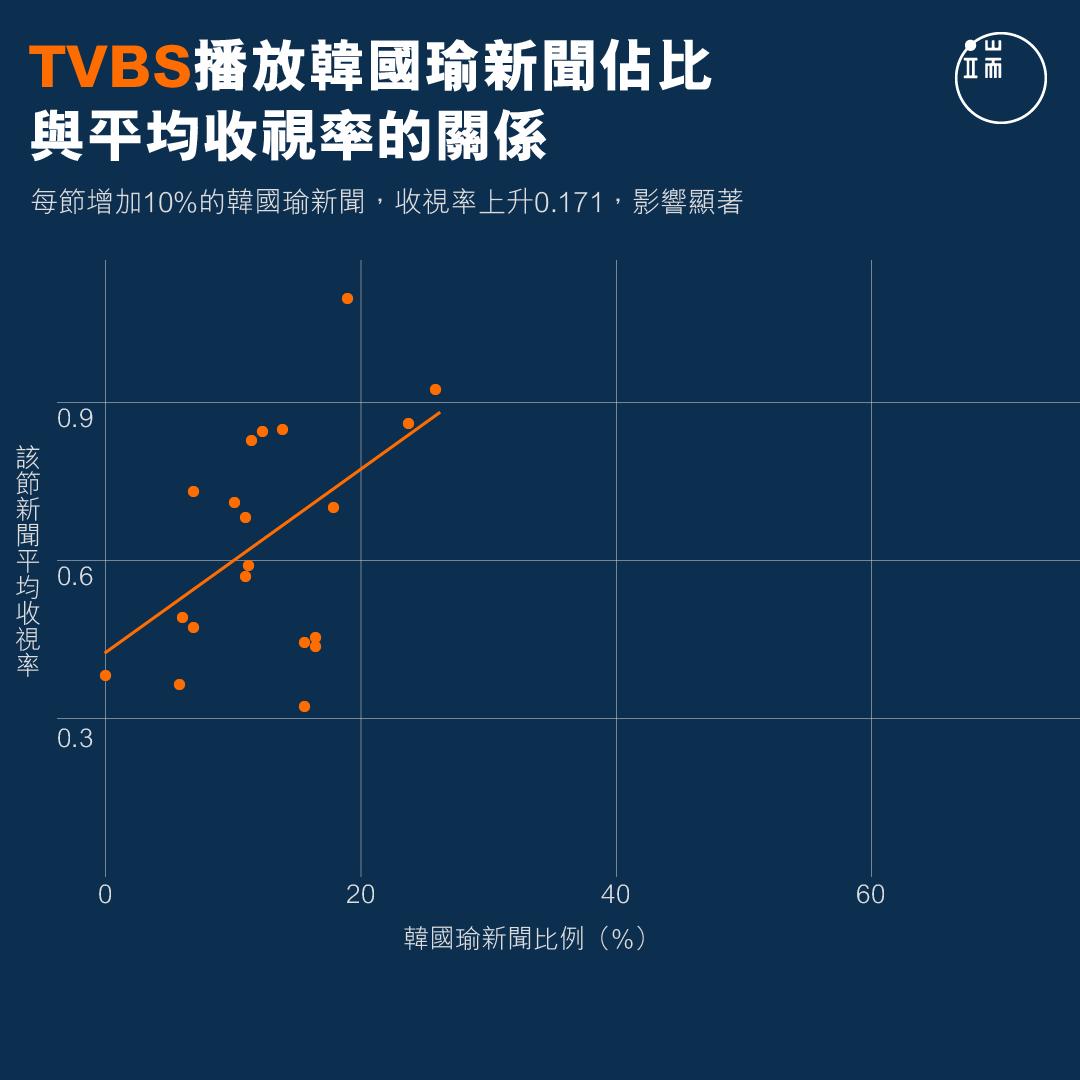 TVBS播放韓國瑜新聞佔比與平均收視率的關係。