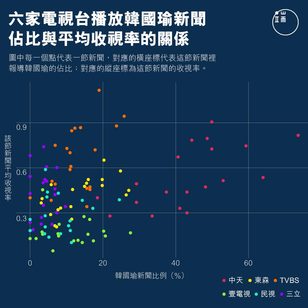 六家電視台播放韓國瑜新聞佔比與平均收視率的關係。