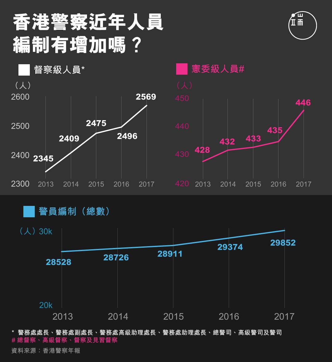 香港警察近年人員編制有增加嗎?