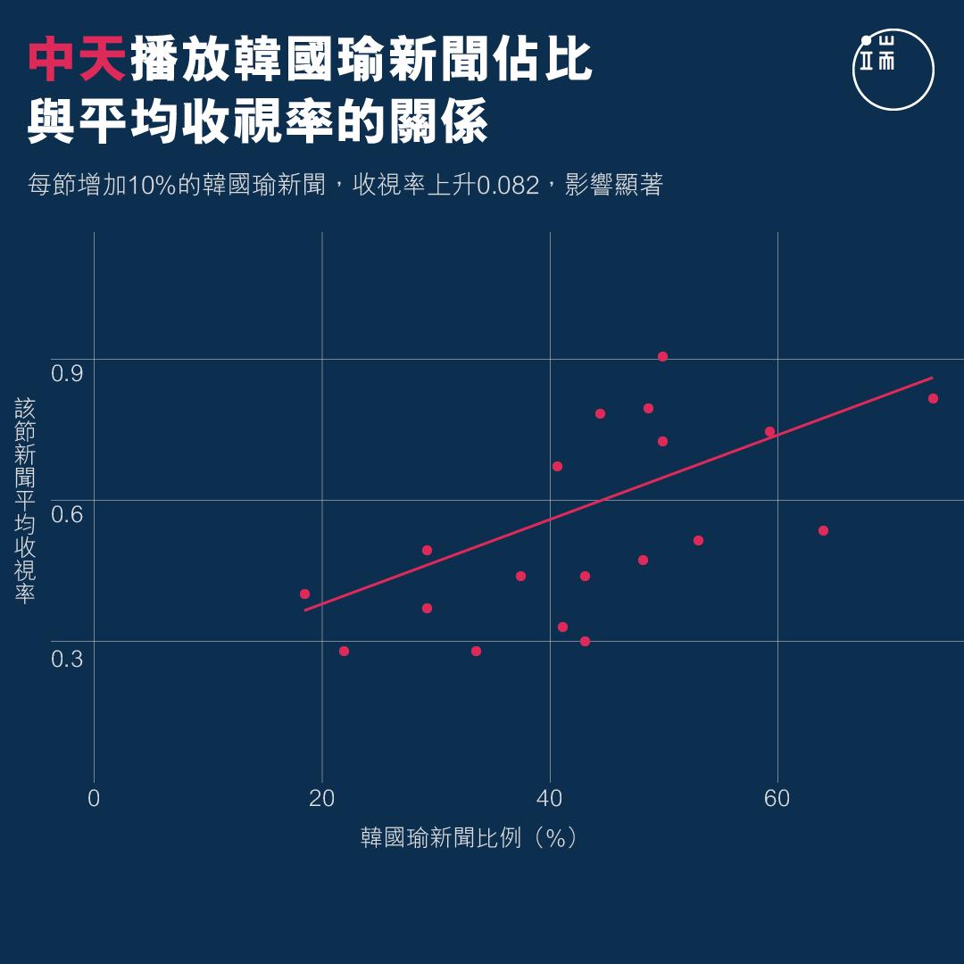 中天播放韓國瑜新聞佔比與平均收視率的關係。