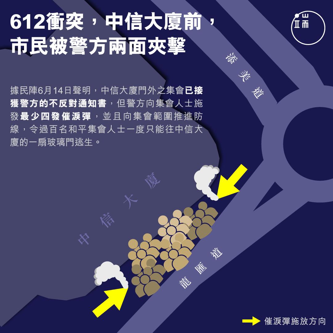 612衝突,中信大廈前, 市民被警方兩面夾擊。