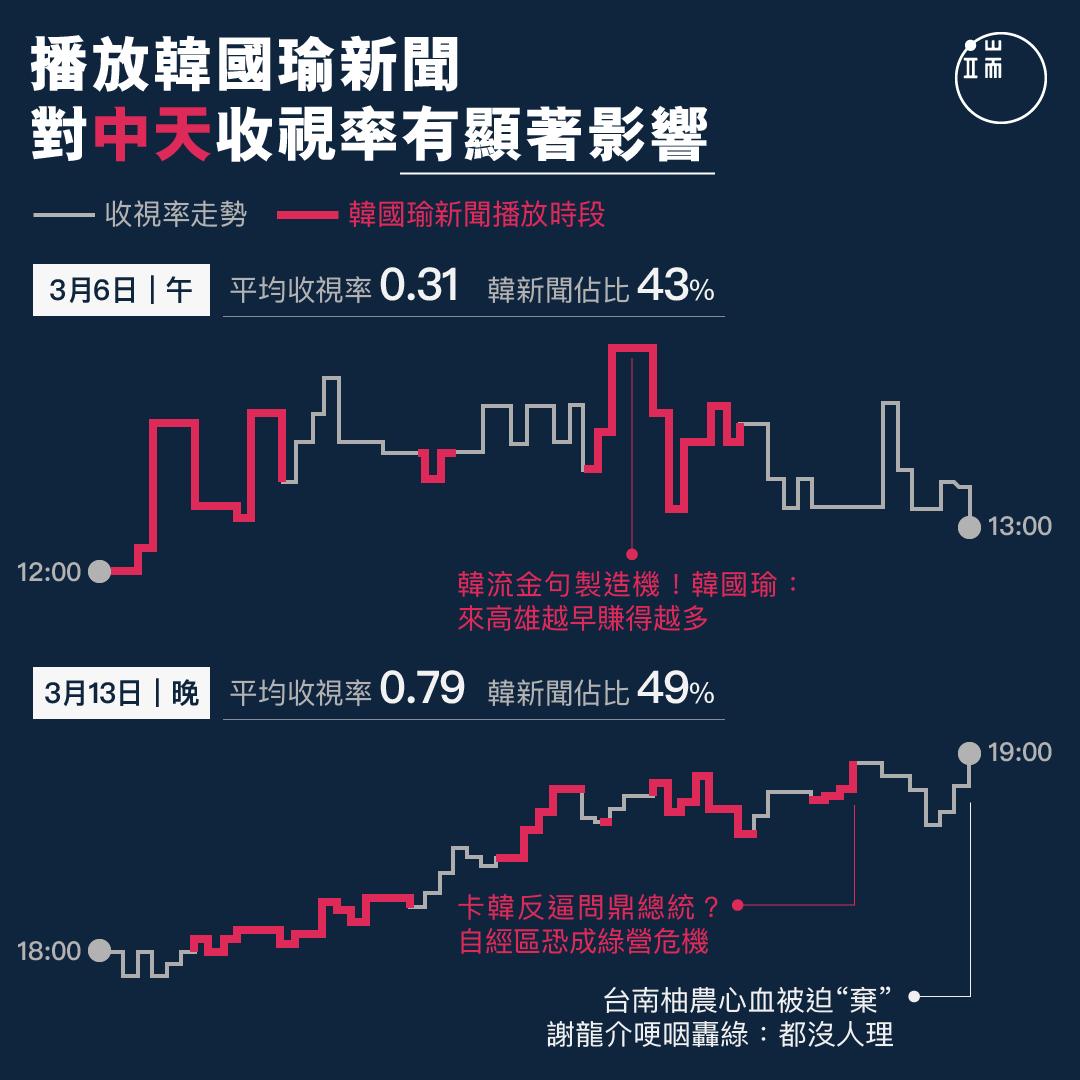 播放韓國瑜新聞對中天收視率有顯著影響。