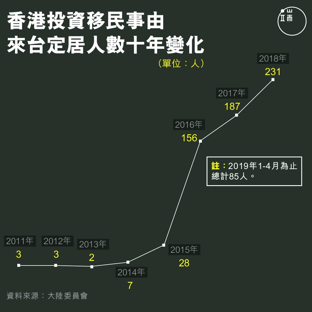 香港投資移民來台人數。