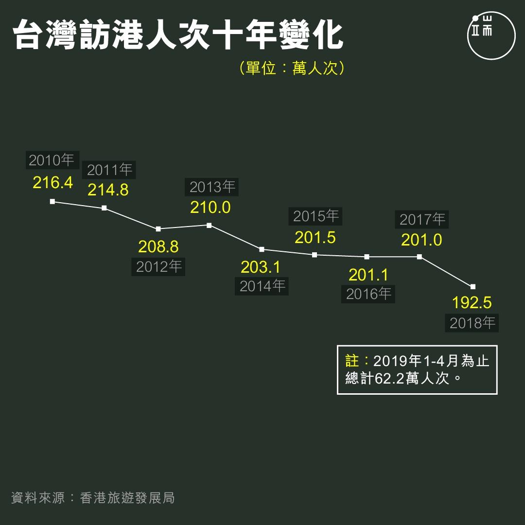 台灣訪港人次十年變化。