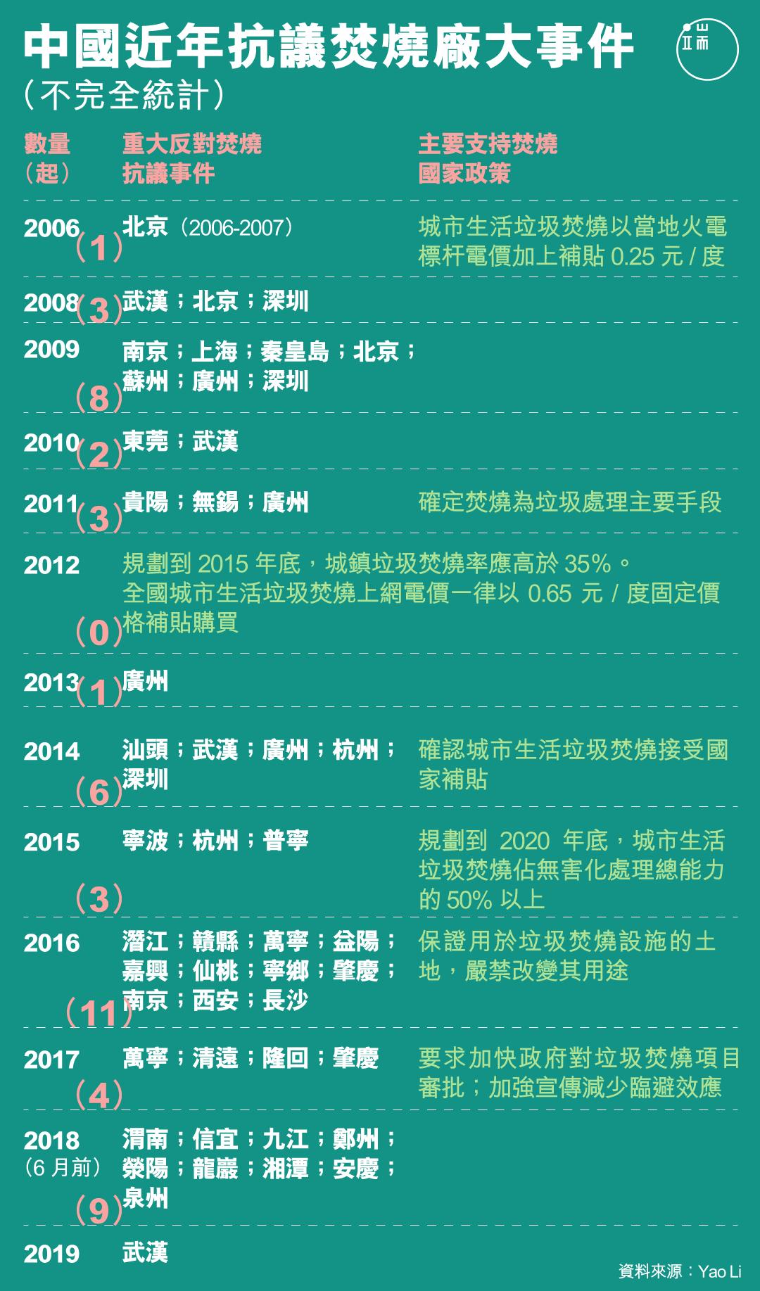 中國近年抗議焚燒廠大事件