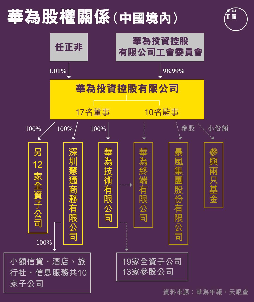 華為股權關係(中國境內)。