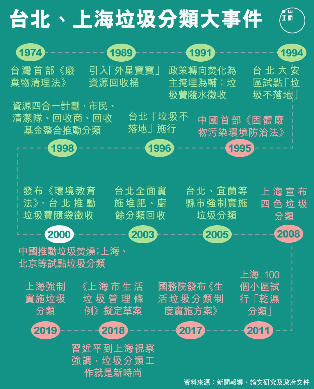 上海、台北垃圾分類大事件