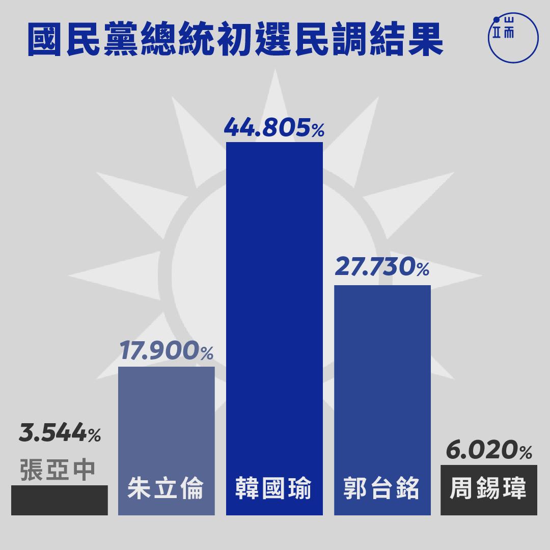 國民黨總統初選民調結果。