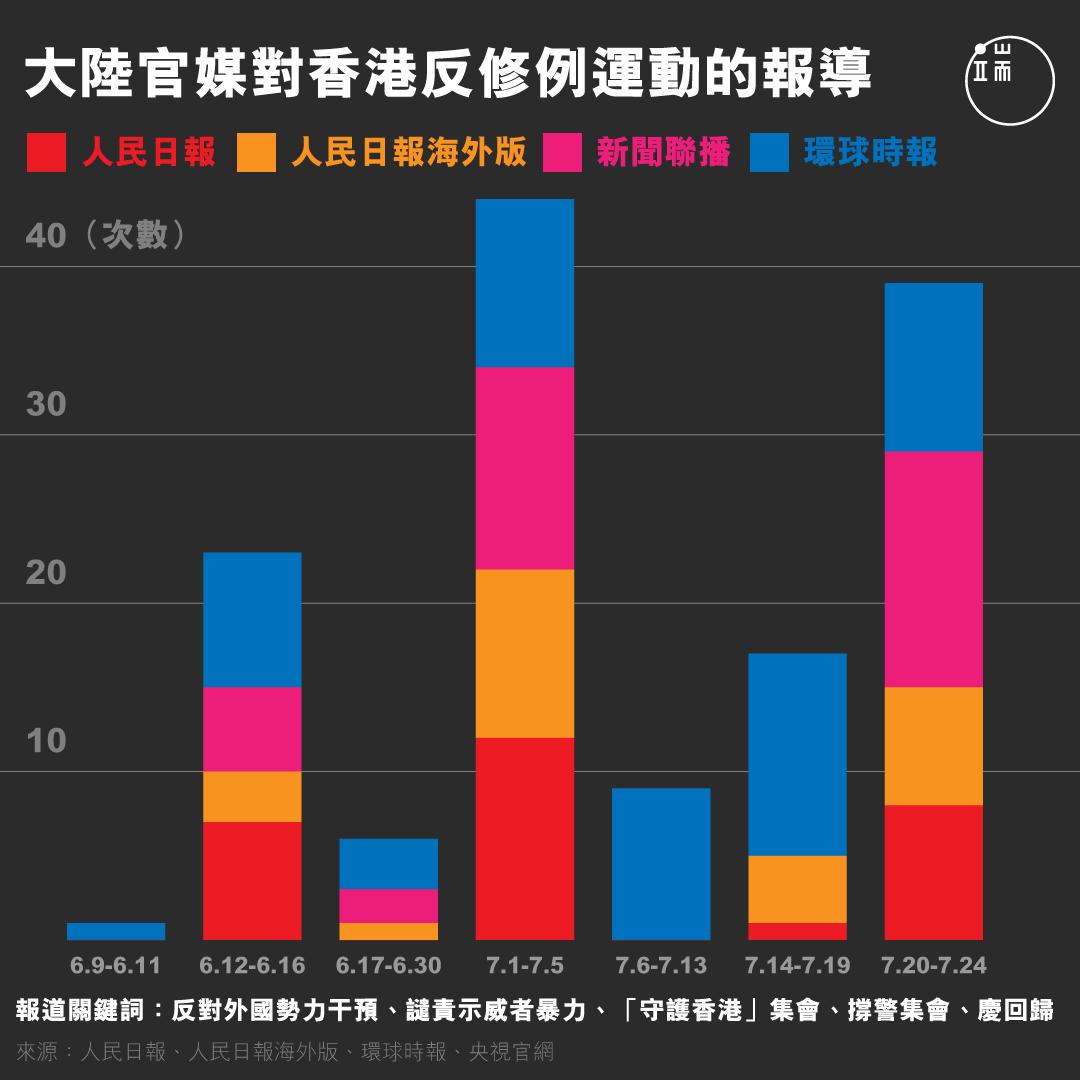 大陸官媒對香港反修例運動的報導