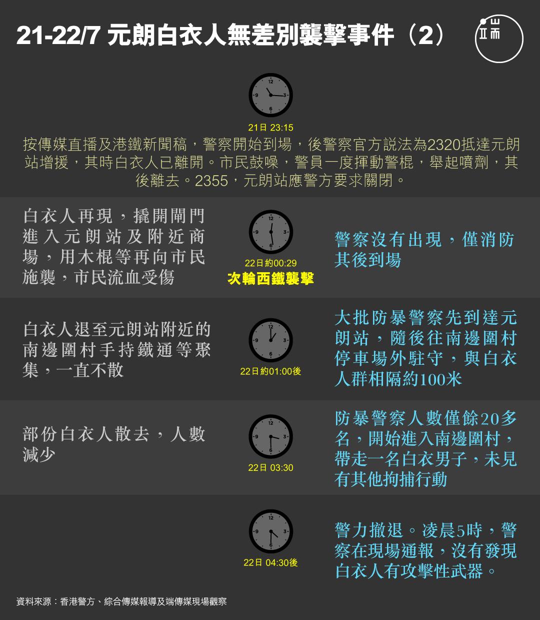 元朗白衣人無差別襲擊事件圖(2)