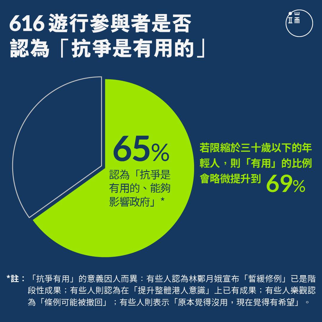 616遊行參與者是否認為「抗爭是有用的」。