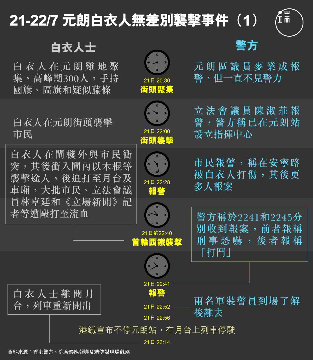 元朗白衣人無差別襲擊事件圖(1)