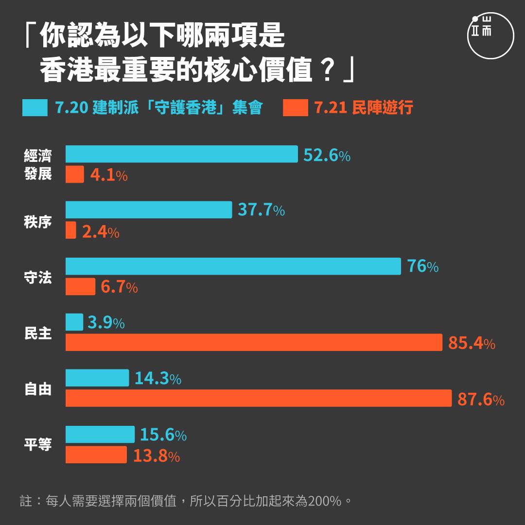 「你認為以下哪兩項是香港最重要的核心價值?」