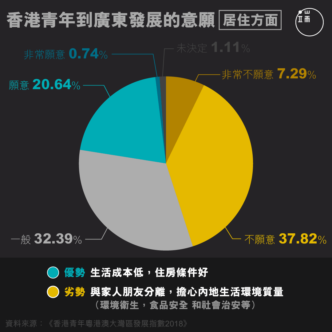 香港青年到廣東發展的意願【居住方面】。