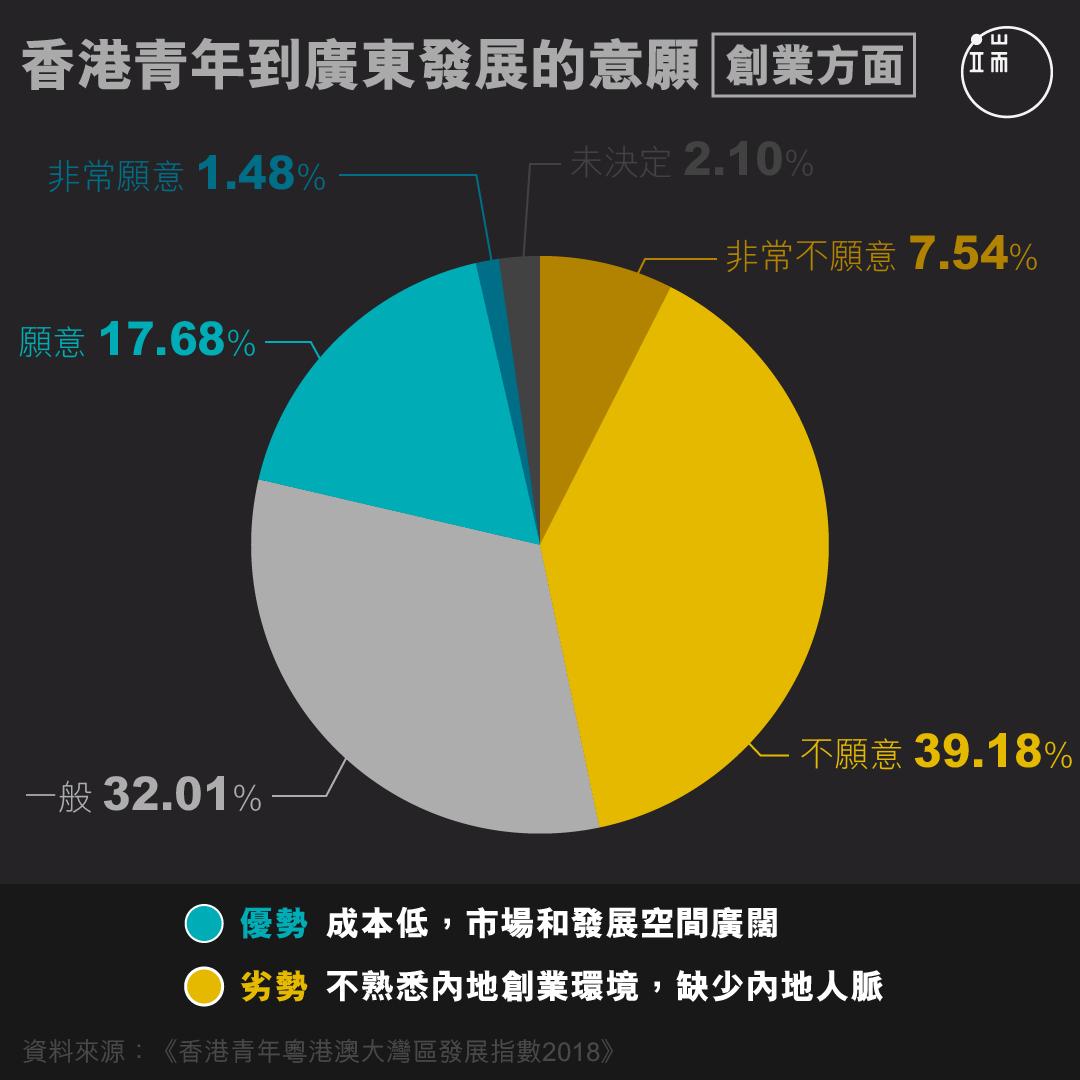 香港青年到廣東發展的意願【創業方面】。