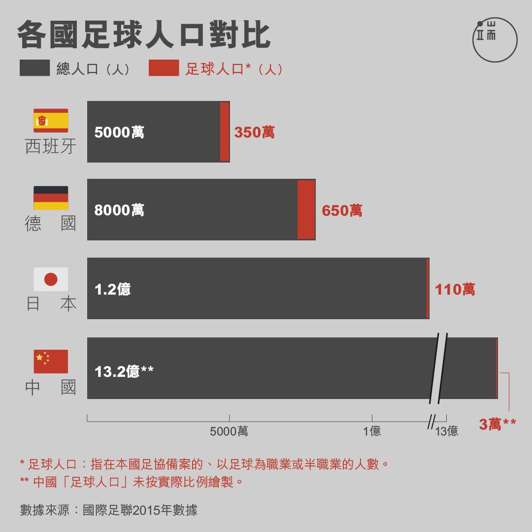 各國足球人口對比