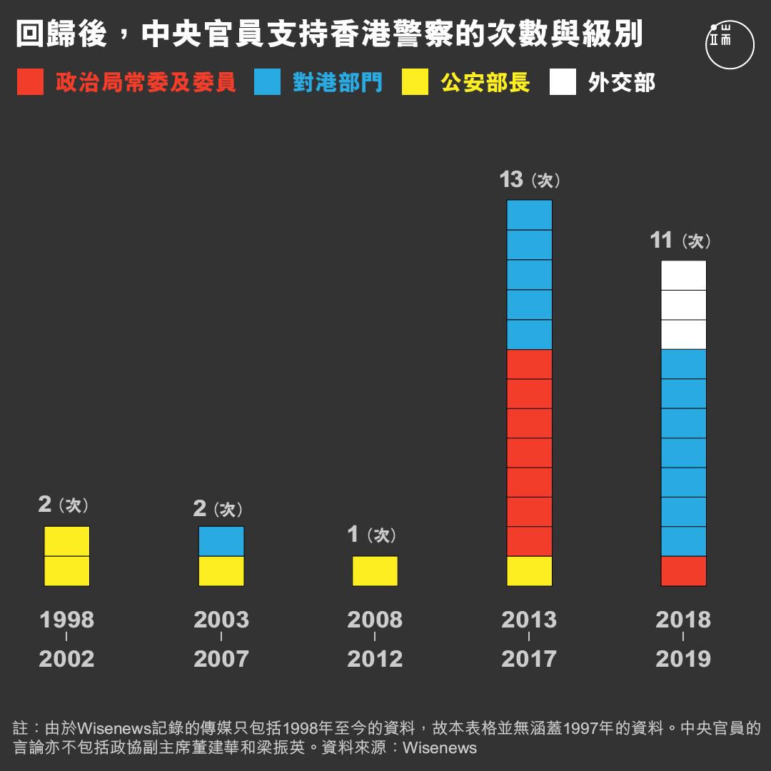 回歸後,中央官員支持香港警察的次數與級別。