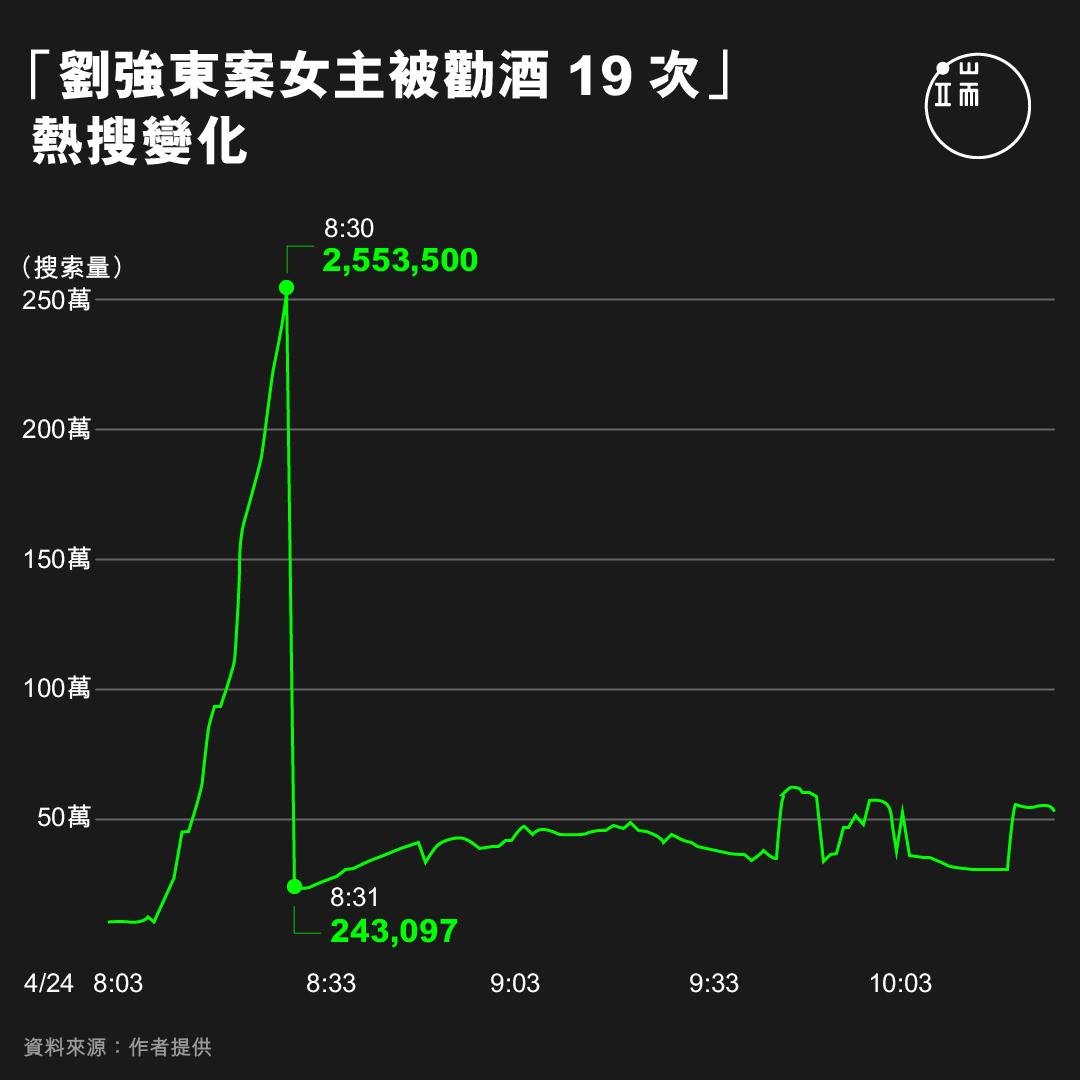 「劉強東案女主被勸酒19次」熱搜變化。