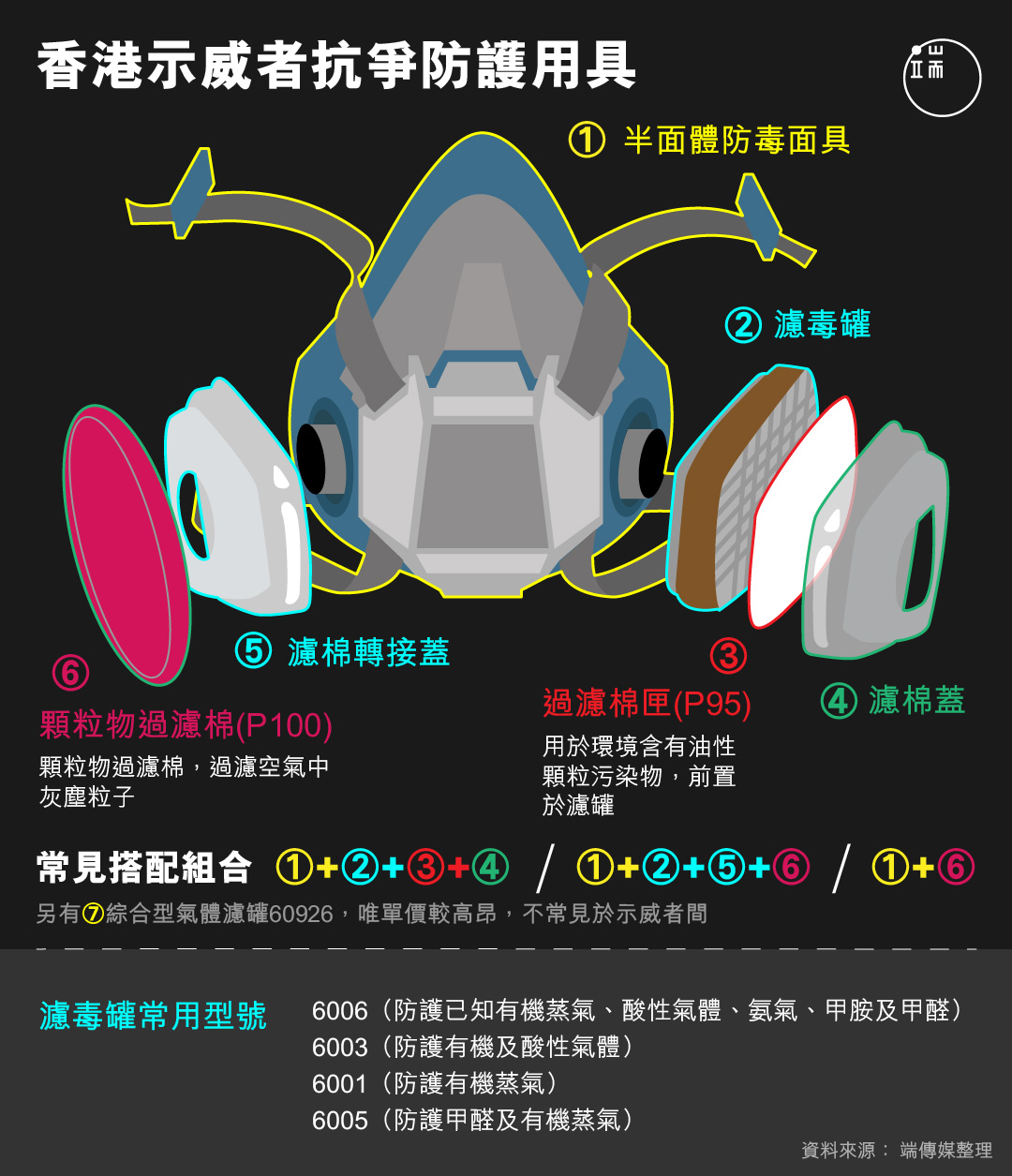 香港示威者抗爭防護用具圖解