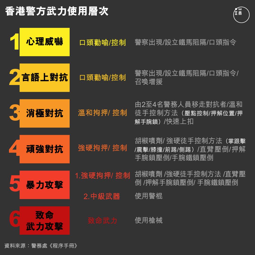 香港警方武力使用層次。