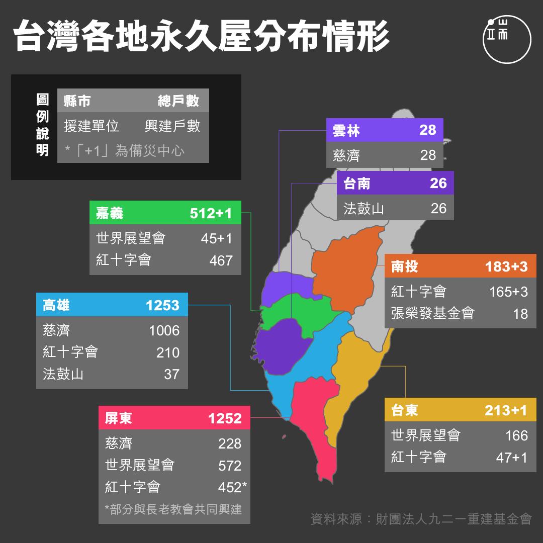 台灣各地永久屋分布情形。