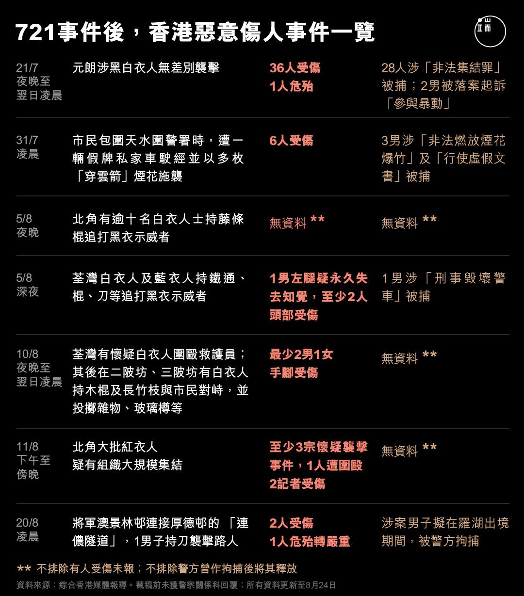 721事件後,香港惡意傷人事件一覽。