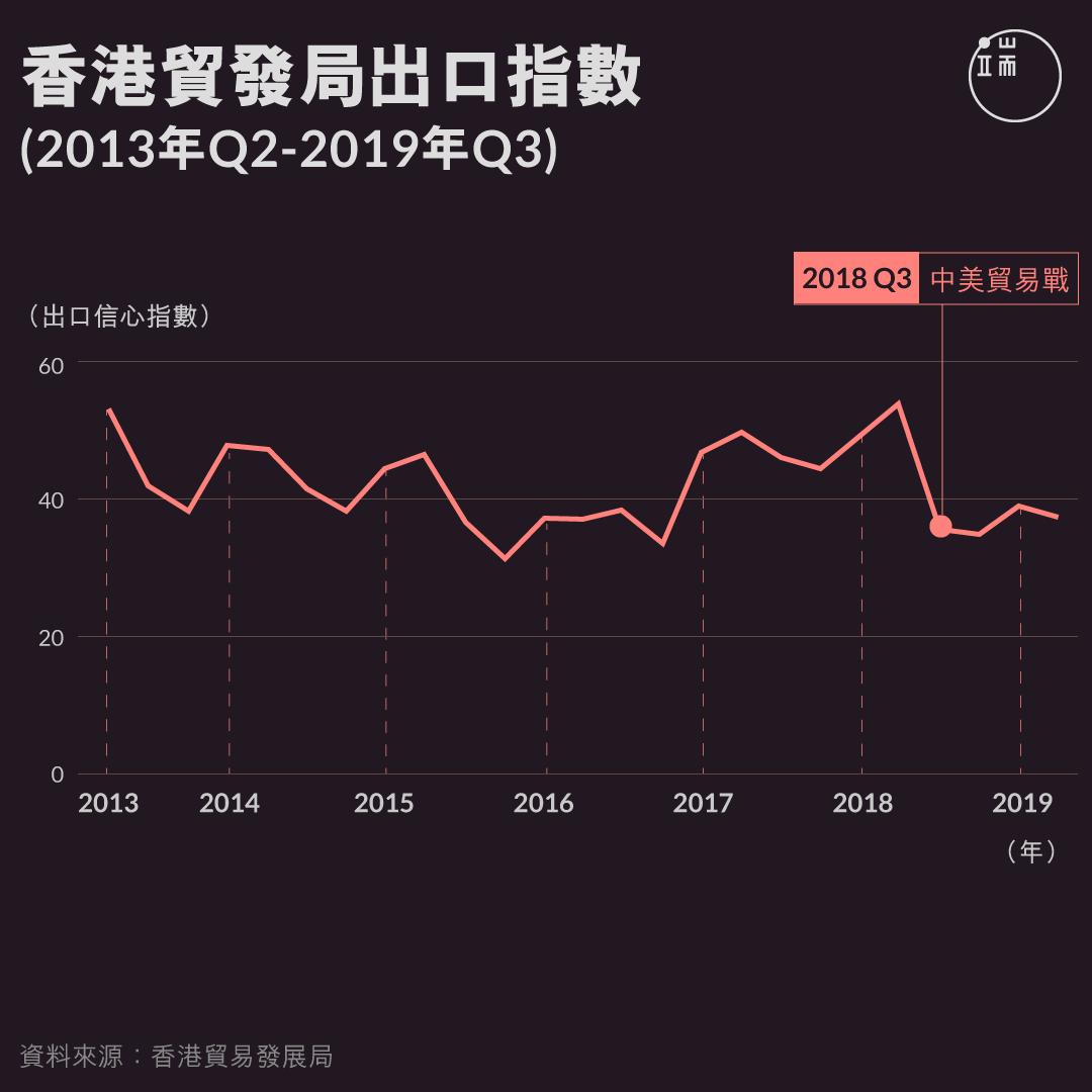 香港貿發局出口指數(2013年Q2-2019年Q3)。