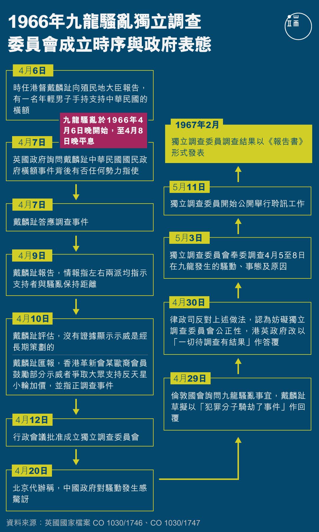 1966年九龍騷亂獨立調查委員會成立時序與政府表態。
