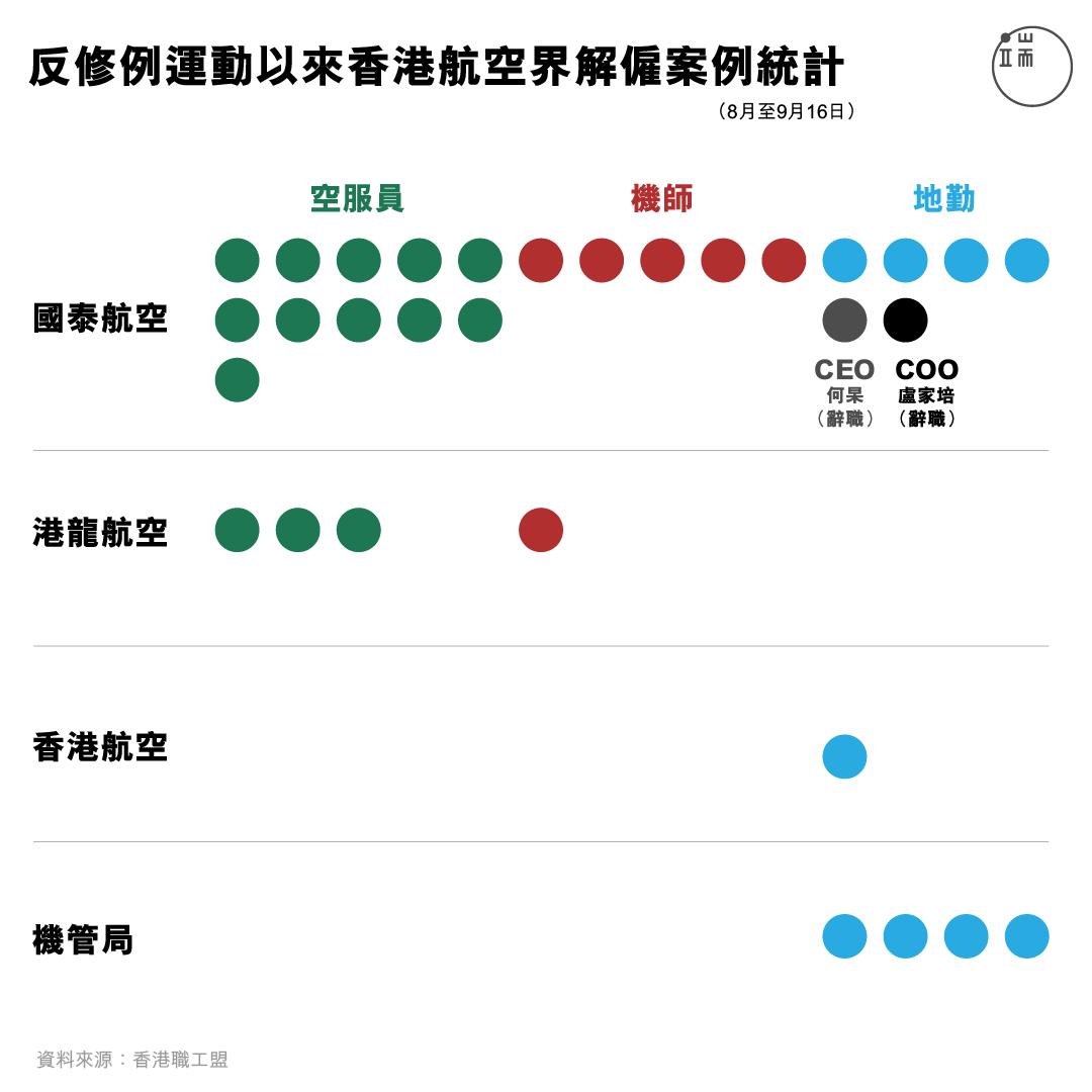 反修例運動以來香港航空界解僱案例統計