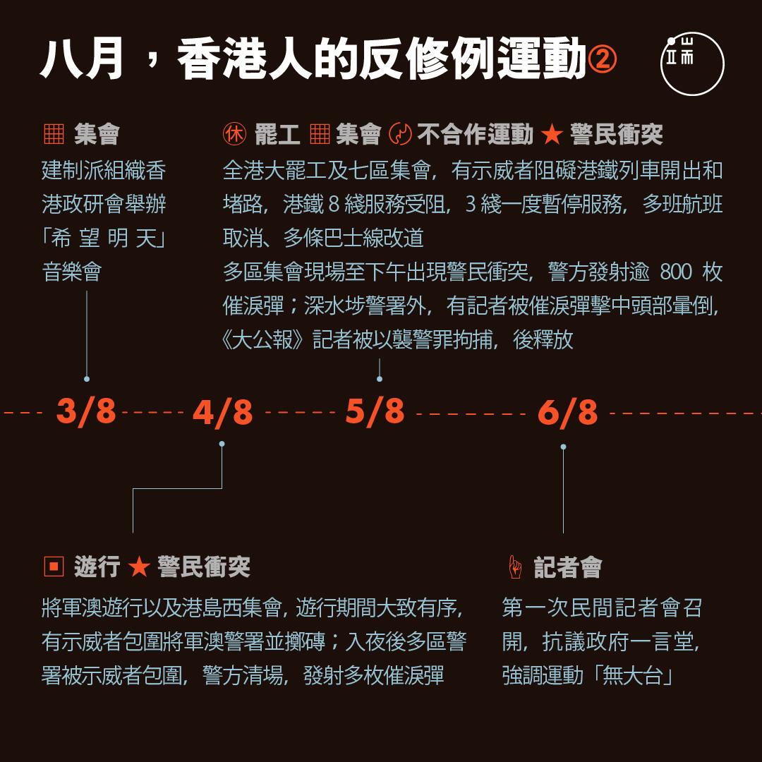 八月,香港人的反修例運動2。
