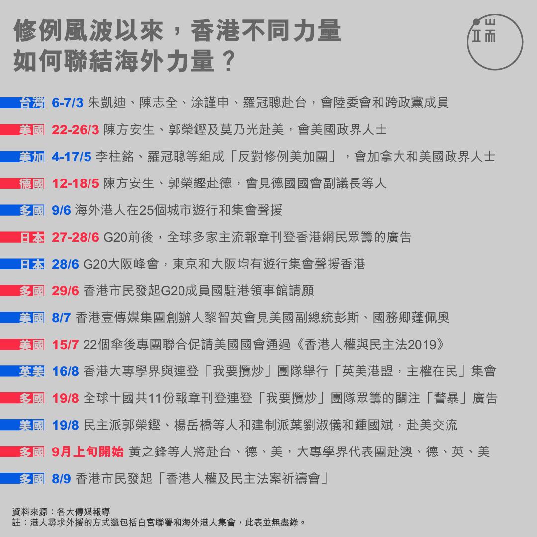 香港不同力量如何聯結海外力量?