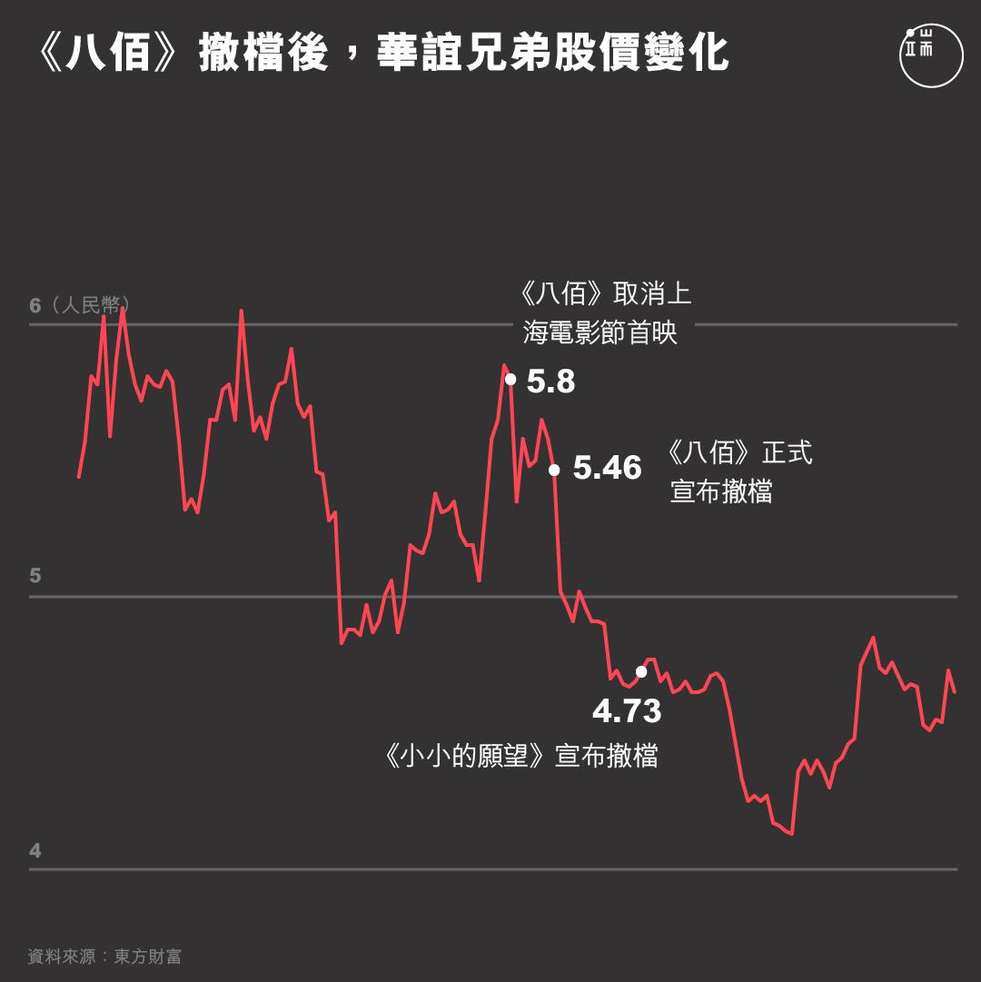 八佰撤檔後華誼兄弟股價變化