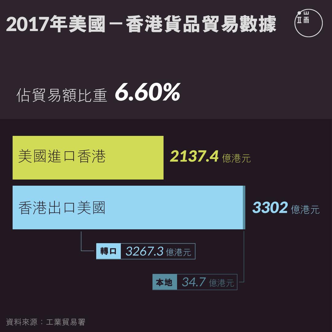 2017年美國-香港貨品貿易數據。