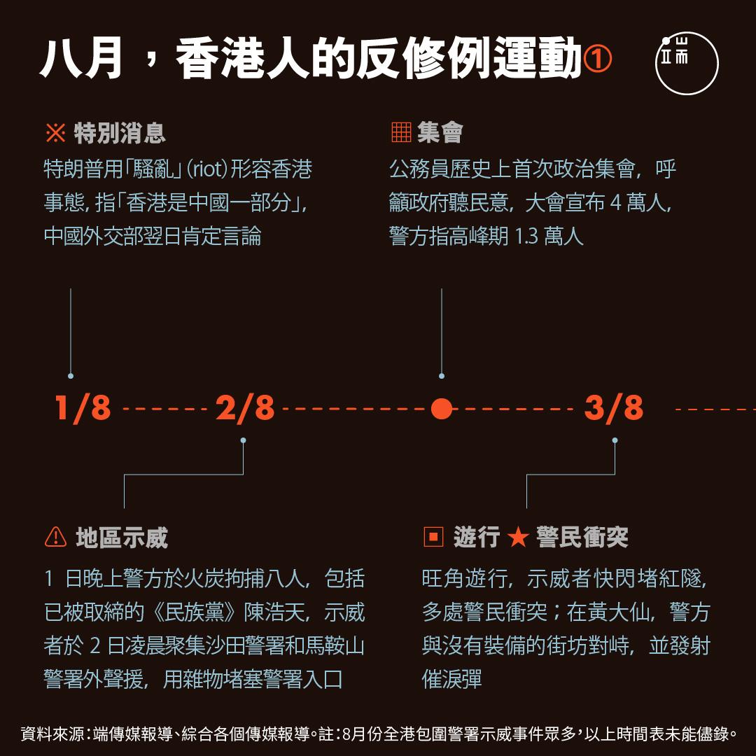 八月,香港人的反修例運動1。