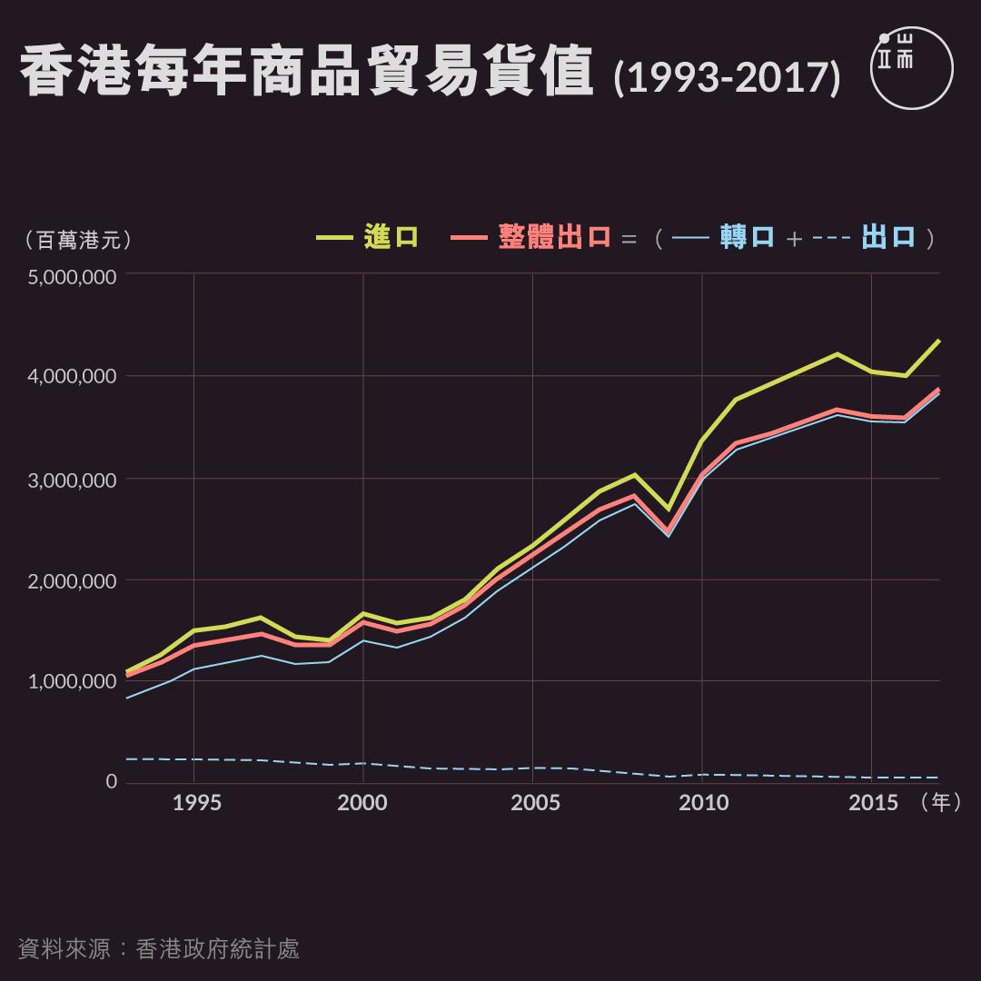 香港每年商品貿易貨值(1993-2017)。