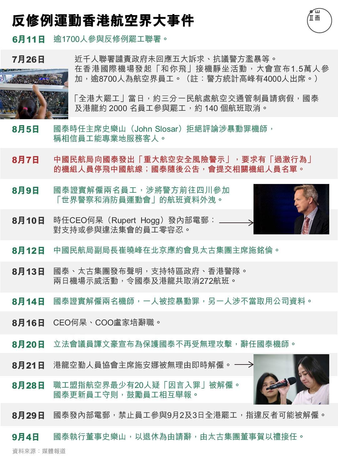 反修例運動香港航空界大事件