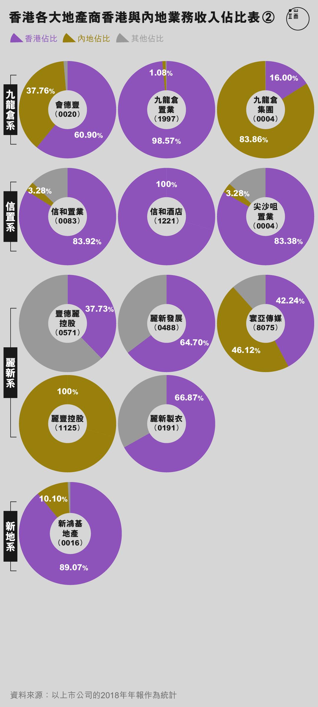 香港各大地產商香港與內地業務收入佔比表。