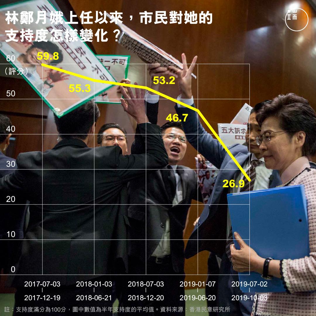 林鄭月娥上任以來,市民對她的支持度怎樣變化?