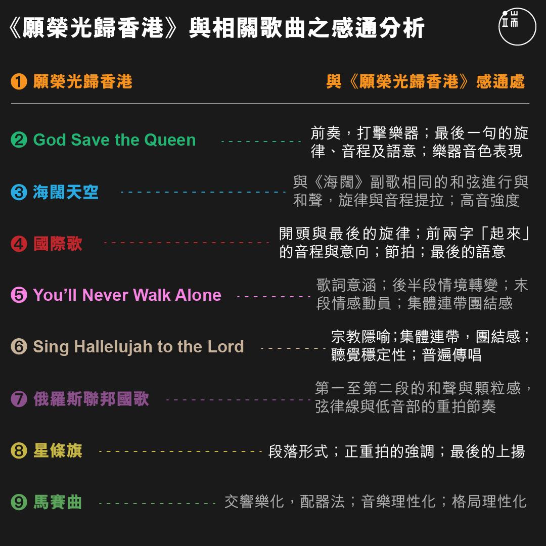 《願榮光歸香港》與相關歌曲之比較與感通分析